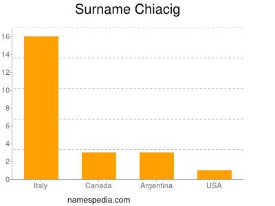 Surname Chiacig