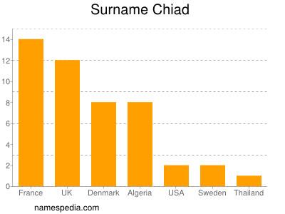 Surname Chiad