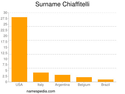 Surname Chiaffitelli