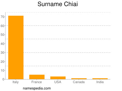 Surname Chiai