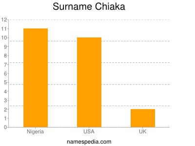 Surname Chiaka