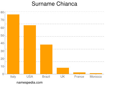 Surname Chianca