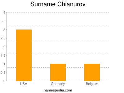 Surname Chianurov