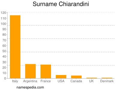 Surname Chiarandini