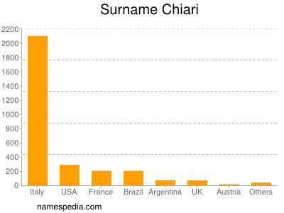 Surname Chiari