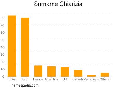 Surname Chiarizia