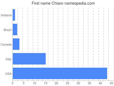 Given name Chiaro