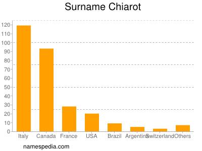 Surname Chiarot