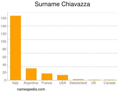 Surname Chiavazza