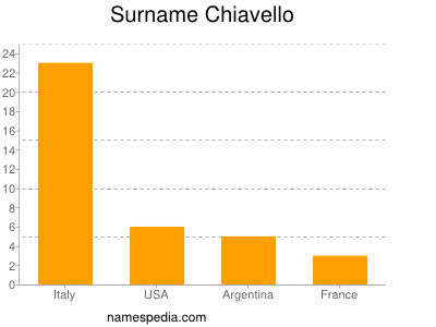 Surname Chiavello