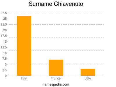 Surname Chiavenuto
