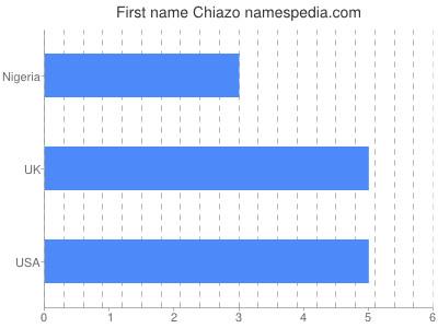Given name Chiazo