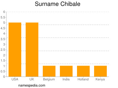 Surname Chibale