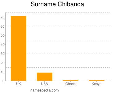 Surname Chibanda