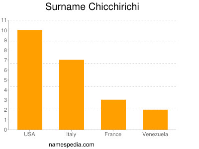 Surname Chicchirichi