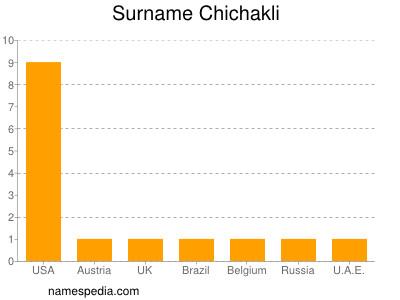 Surname Chichakli