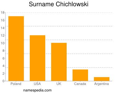 Surname Chichlowski
