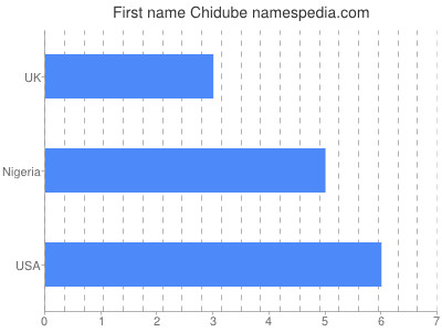 Given name Chidube