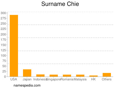 Surname Chie
