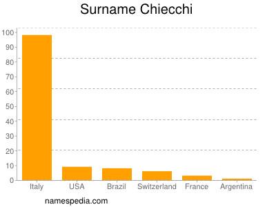 Surname Chiecchi