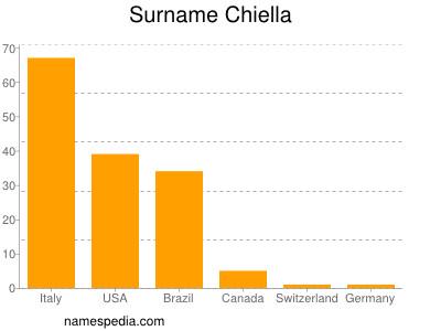 Surname Chiella