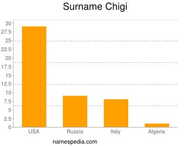 Surname Chigi