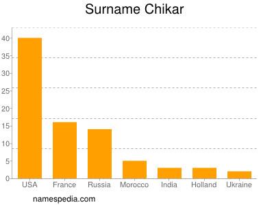Surname Chikar