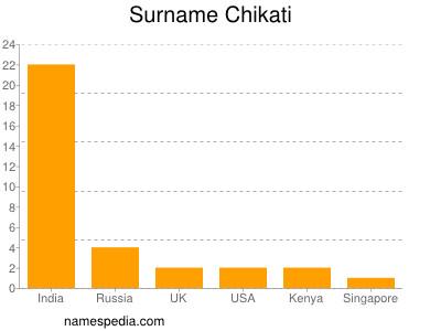 Surname Chikati