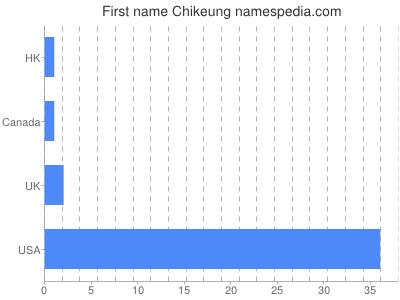 Given name Chikeung