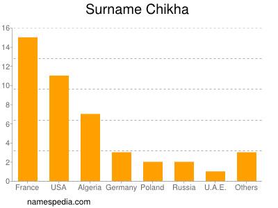 Surname Chikha