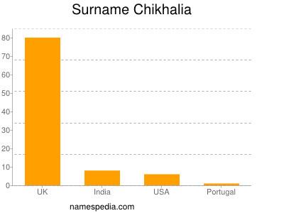 Surname Chikhalia