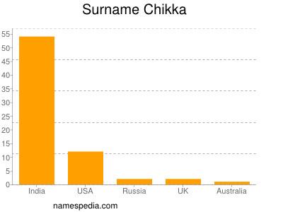Surname Chikka