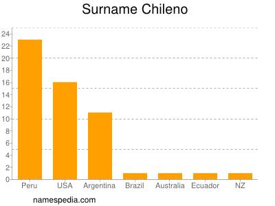 Surname Chileno
