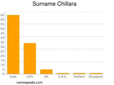Surname Chillara