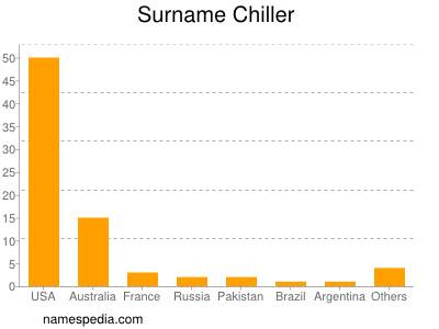 Surname Chiller