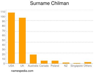 Surname Chilman