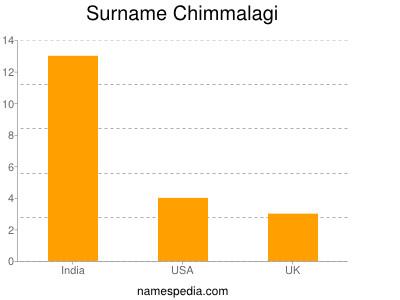 Surname Chimmalagi