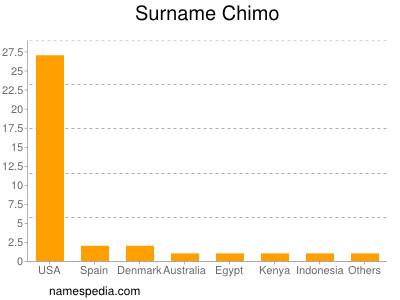 Surname Chimo