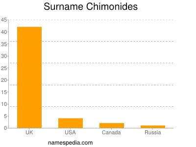 Surname Chimonides