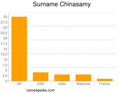 Surname Chinasamy