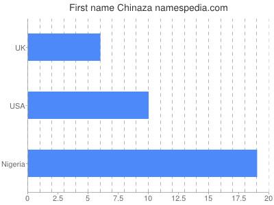 Given name Chinaza
