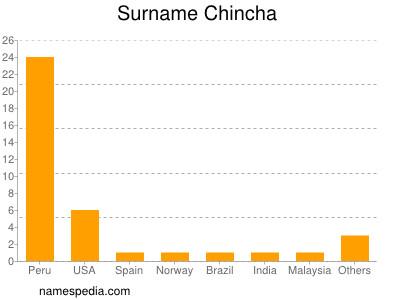 Surname Chincha