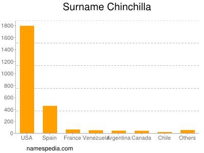 Surname Chinchilla