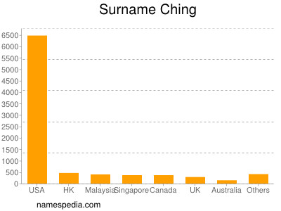 Surname Ching