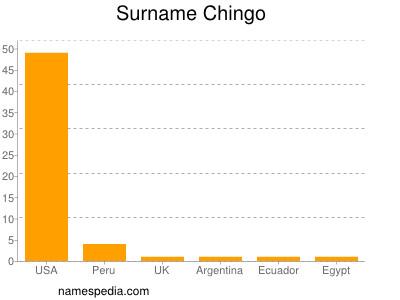 Surname Chingo