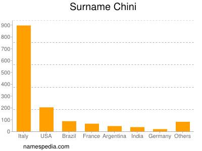 Surname Chini