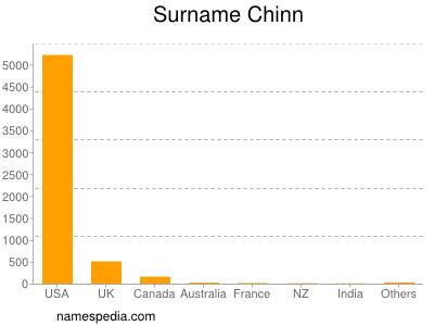 Surname Chinn