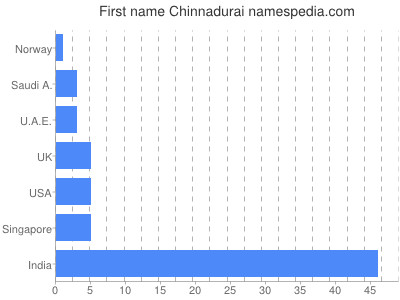 Given name Chinnadurai