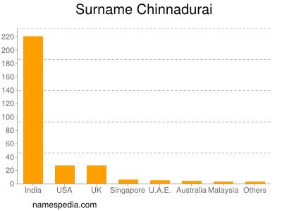 Surname Chinnadurai