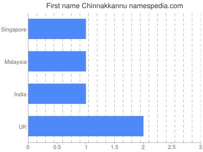 Given name Chinnakkannu